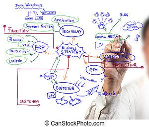człowiek, rysunek, idea, deska, od, handlowy, proces