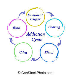 dépendance, cycle