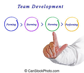 développement, équipe