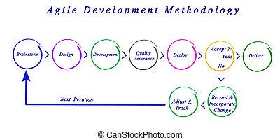 développement, agile, méthodologie