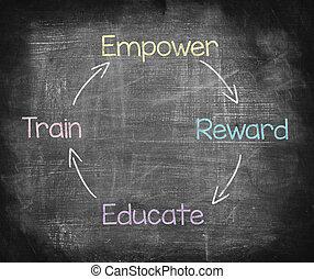 Développement, autoriser,  d, gens,  train, instruire, récompense, dessin
