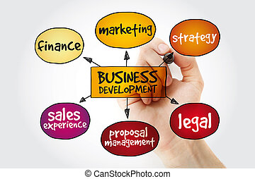 développement, carte, esprit, business