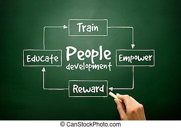 développement, concept, gens, présentations, main, repo, dessiné