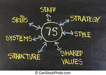 développement, culture, analyse, 7s, organisationnel, modèle