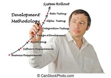 développement, méthodologie