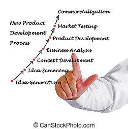 développement, nouveau produit, processus