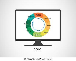 développement, processus, logiciel