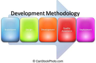 développement, processus, méthodologie, diagramme