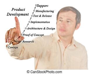 développement, processus, produit