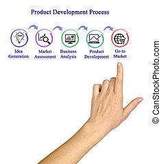 développement, produit, proces