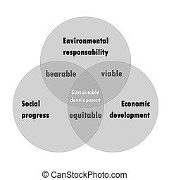 développement soutenable, diagramme