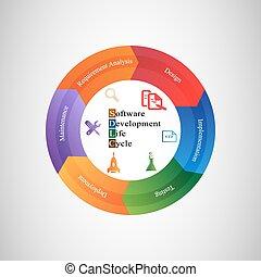 développement, vie, logiciel, cycle