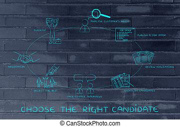 da, offerta lavoro, a, shortlist, a, trattativa, il, destra, candidato