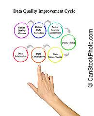 dados, qualidade, melhoria