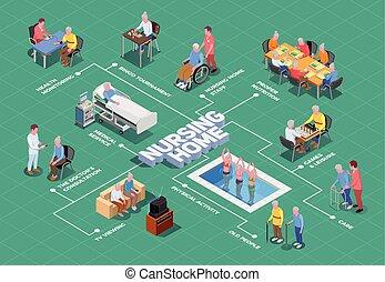 daheim, isometrisch, krankenpflege, flußdiagramm