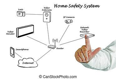 daheim, sicherheit, system