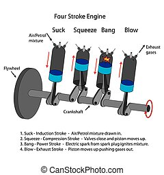 Daigram of four stroke engine. - Labelled diagram of four...