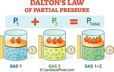 Dalton's law, chemical physics example information poster ...