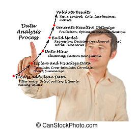 dane, analiza, proces
