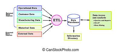 dane, processing:, sourcing, magazynować, analiza