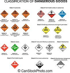 Dangerous symbol - Classification of dangerous goods -...