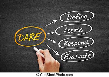DARE - Define Assess Respond Evaluate acronym