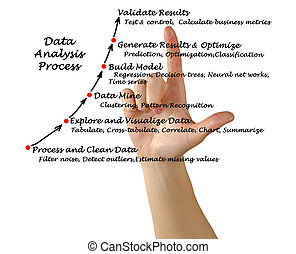 Data Analysis Process