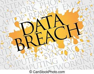 Data Breach word cloud