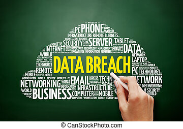 Data Breach word cloud collage