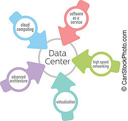 Cloud computing network architecture arrows point at Data Center design