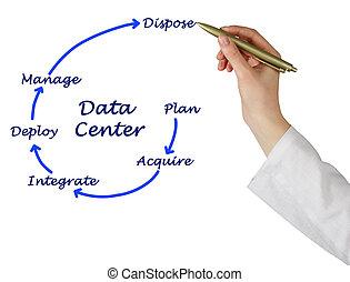 data centrerer
