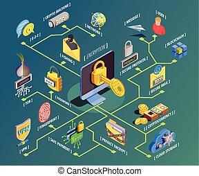 Data Encryption Isometric Flowchart - Data encryption cyber...