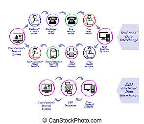 Data Interchange EDI