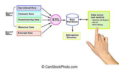 data, processing:, analyse, warehousing, sourcing