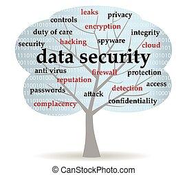data security tree