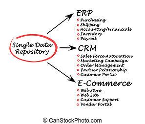data, singel, förvaringsplats