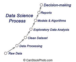 data, wetenschap, proces
