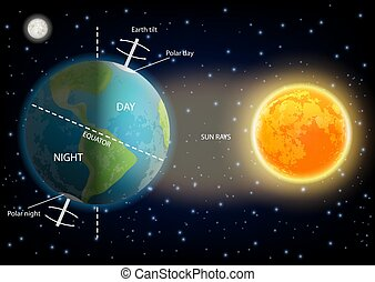 Day and night cycle diagram vector illustration