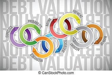 debt valuation cycle diagram