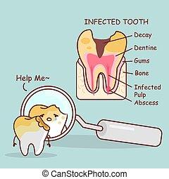 decadência dente, com, saúde, problema