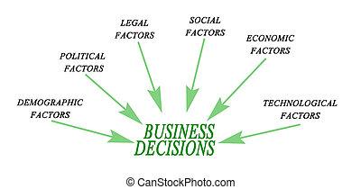 decisões, negócio