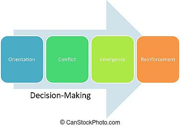 Decision making business diagram management strategy concept chart illustration