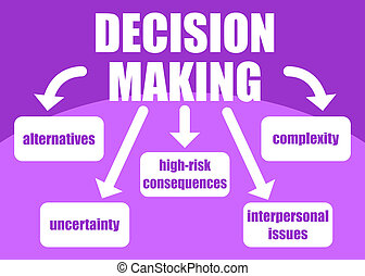 Topics related to decision making process - uncertainty, alternatives, risk consequences, complexity, personal issues; presented in a poster
