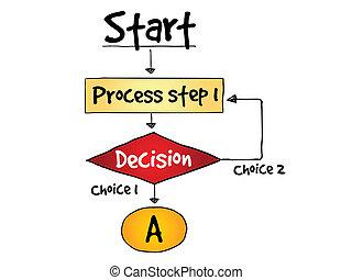 Decision making flow chart process