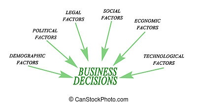 decisiones, empresa / negocio