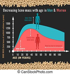 Decreasing bone mass with age in men and women. Detailed infographic in beige, pink and blue colors. Vector illustration on a dark grey background with bone texture. Healthcare and medicine concept.