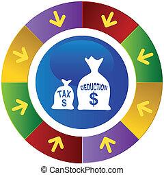 deducción, impuesto