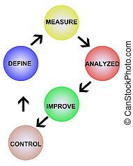 Define analyzed and control
