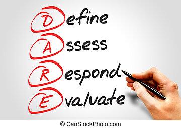 Define Assess Respond Evaluate