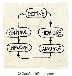 definiëren, analyseren, controle, verbeteren, maatregel